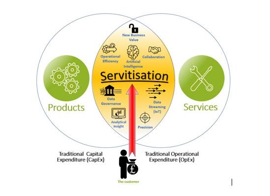 Priložnost za PRODUKTNA podjetja – »servitizacija«